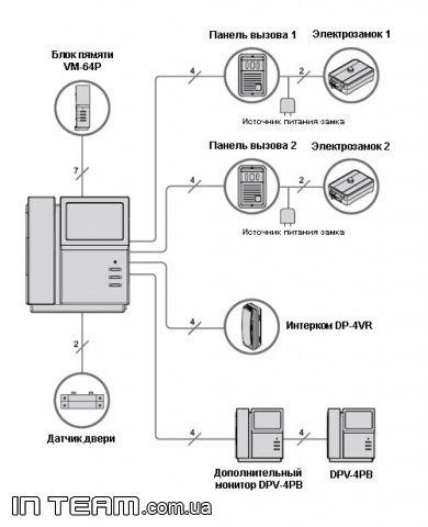4-х проводный на 2 вызывных блока, подключение 2 мониторов DPV-4PB, блока памяти VM-64P и дополнительной трубки...